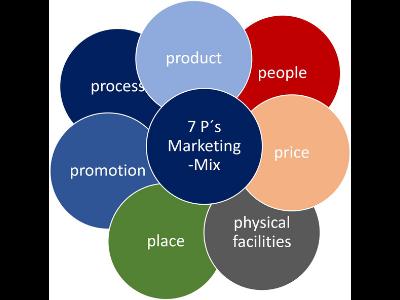 Marketinginstrumente - 7 Ps MarketingMix