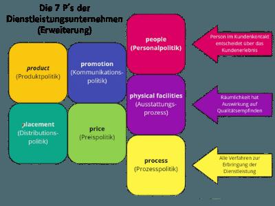 Marketinginstrumente 7 P´s